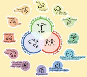 permaculture : éthique et principes